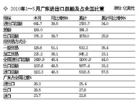 广东进出口总额占全国比重。(图片来源:南方都市报)
