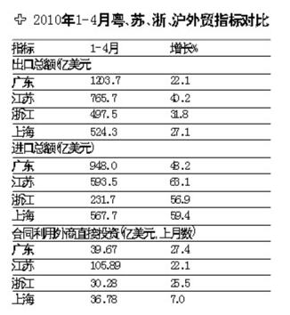 前四月各地外贸指标对比。(图片来源:南方都市报)