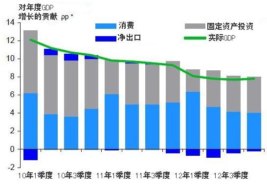 gdp对消费_宏观经济周报丨重要的事情说三遍 6.7 6.7 6.7