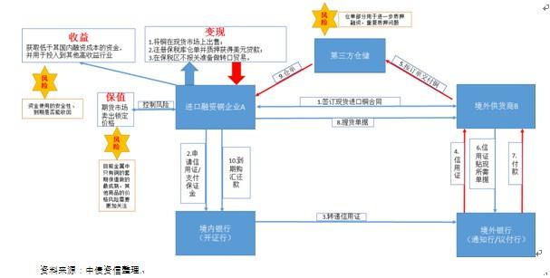 国内贸易业务流程图_贸易融资模式风险点及未来发展趋势解析_贸易融资资讯_中国贸易 ...