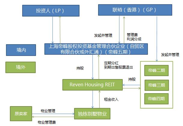资料来源:联裕   这一结构主要有以下优点:   1)免税。在纳斯达克上市后,Reven将不需要缴纳所得税,而只有在分红给投资者时,投资者需要缴纳分红税。此外,根据美国《1980年外国投资房地产税法案》,外国投资者在满足一定条件时不需要向美国政府缴纳资本利得税,联裕根据该法案进行了税务结构优化,在退出时可以做到100%免除资本利得税。   2)高分红。Reven会将租金收益的大部分都用于分红给投资人,预计今后几年Reven的平均分红率大约在7%-8%左右。   3)从实体市场到资本市场的巨大套利空间。在