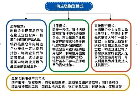 国内供应链融资模式