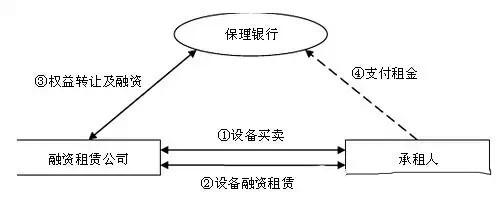 结构性租赁保理融资模式