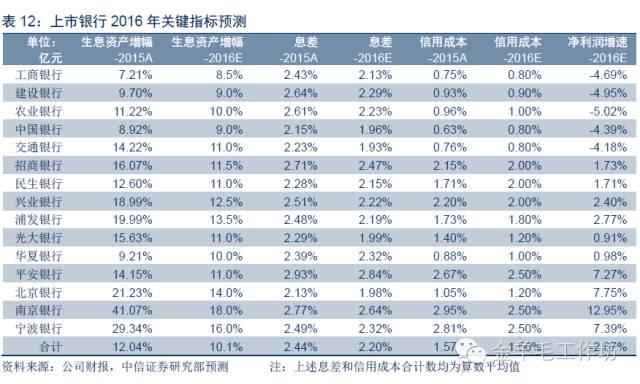 资产负债表_销售收入资产负债表