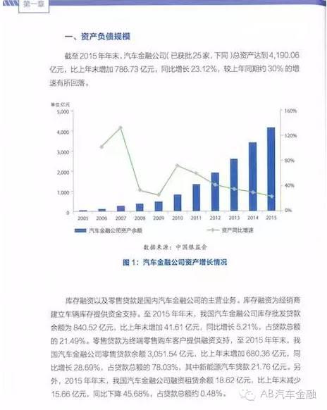 中国汽车金融公司行业发展报告(2015年度)