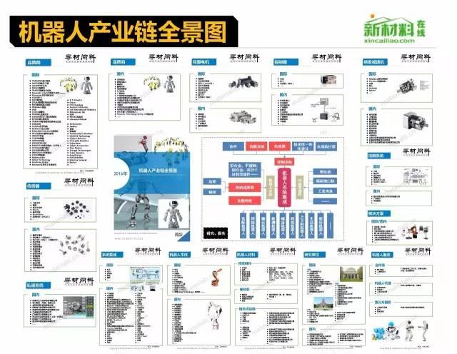 18个行业的产业链全景图