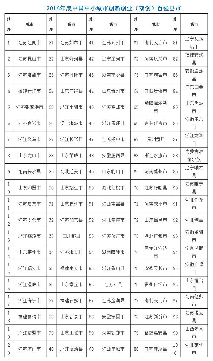 重磅!2016中国100强县、100强区超级名单全部出炉!.jpg