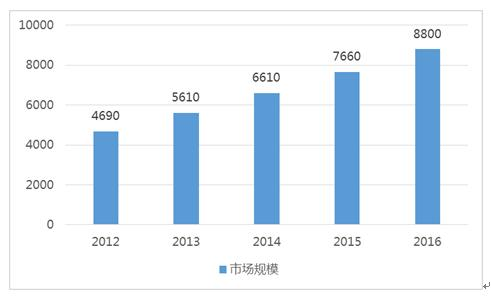 2016年中国汽车后市场规模(亿元)