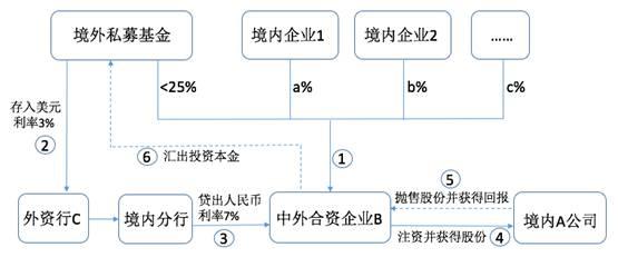 国内最好的基金公司_一文解读境外私募基金投资国内上市公司的五种模式_金融资讯 ...