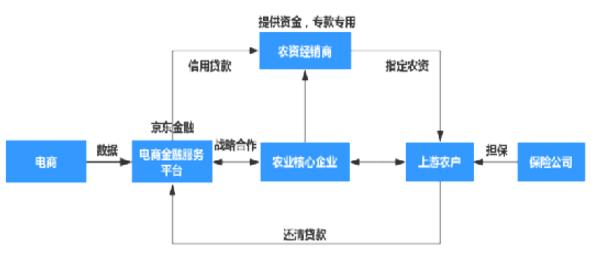 京东金融农业供应链金融模式