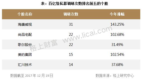 私募周报:星石调研170次成劳模,35只百亿私募调