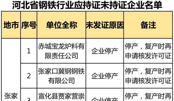 因搬迁、停产、未批先建等原因,河北90家钢企未获排污许可证(附名单)