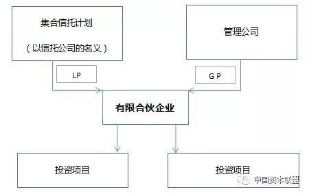 集合信托计划与有限合伙的结合  佰川控股