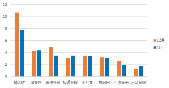 1月浙江网贷报告:成交额回落,与全国步调基本一致8