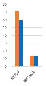 1月浙江网贷报告:成交额回落,与全国步调基本一致5