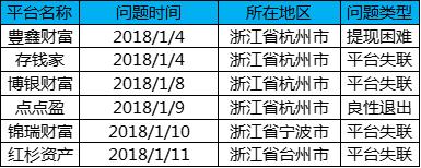 1月浙江网贷报告:成交额回落,与全国步调基本一致4