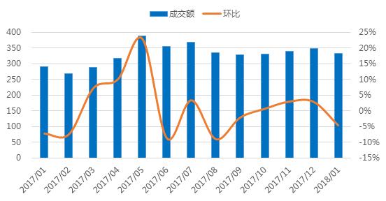 1月浙江网贷报告:成交额回落,与全国步调基本一致2