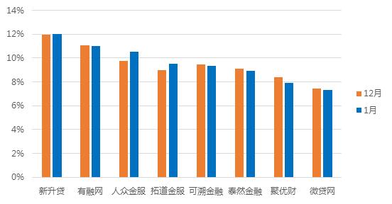 1月浙江网贷报告:成交额回落,与全国步调基本一致7