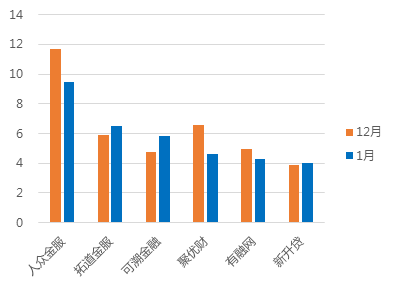 1月浙江网贷报告:成交额回落,与全国步调基本一致6