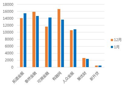 1月浙江网贷报告:成交额回落,与全国步调基本一致12