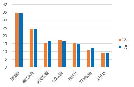 1月浙江网贷报告:成交额回落,与全国步调基本一致14