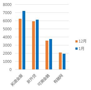 1月浙江网贷报告:成交额回落,与全国步调基本一致10