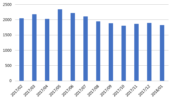 1月网贷行业报告:春节临近,行业交易量再次回落1