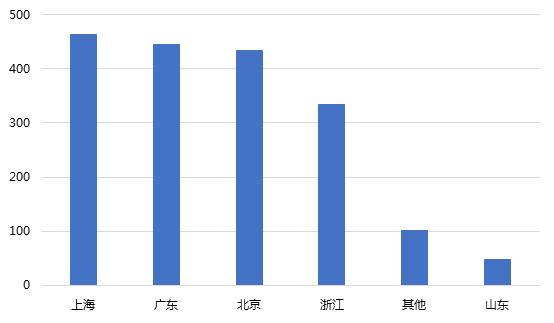 1月网贷行业报告:春节临近,行业交易量再次回落2