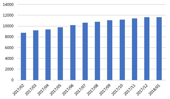 1月网贷行业报告:春节临近,行业交易量再次回落3