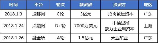 1月网贷行业报告:春节临近,行业交易量再次回落8