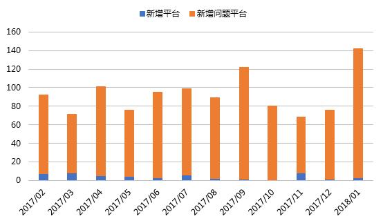 1月网贷行业报告:春节临近,行业交易量再次回落7