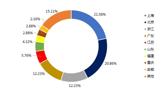 1月网贷行业报告:春节临近,行业交易量再次回落10