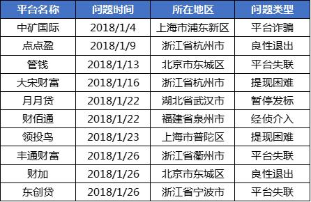 1月网贷行业报告:春节临近,行业交易量再次回落9