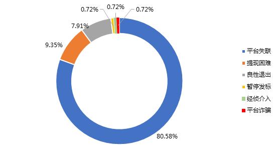 1月网贷行业报告:春节临近,行业交易量再次回落11