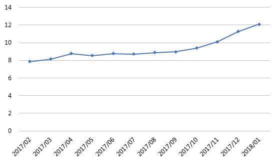 1月网贷行业报告:春节临近,行业交易量再次回落15
