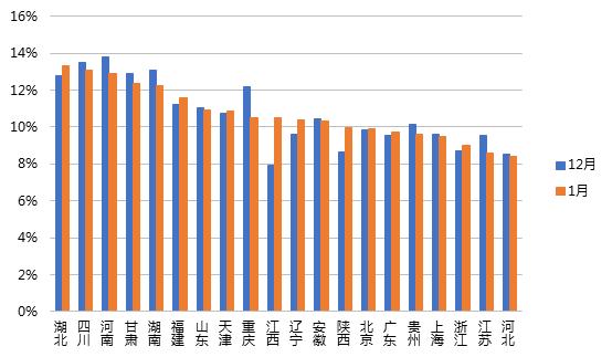 1月网贷行业报告:春节临近,行业交易量再次回落16