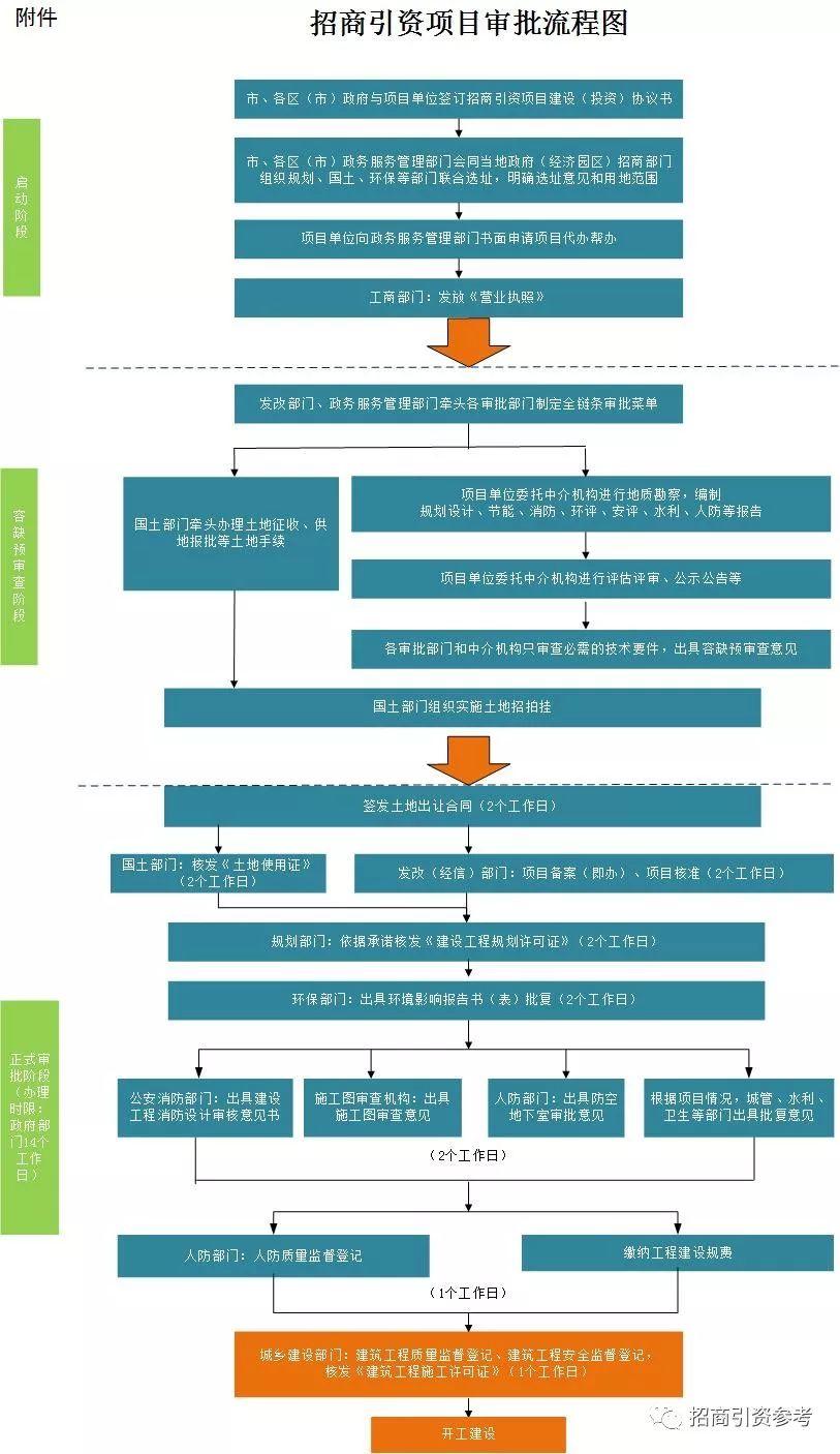 史上最全招商引资19张流程图表!图片