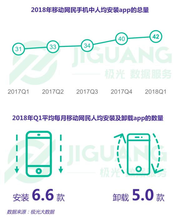 极光大数据:2018年Q1移动互联网行业数据研究报告