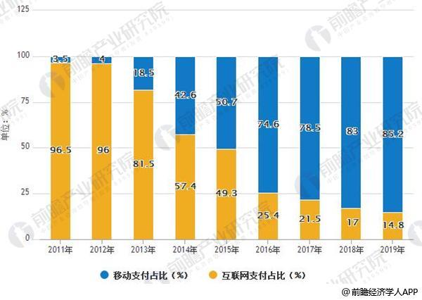 2011-2019年中国移触动顶予以互联网顶付规模占比