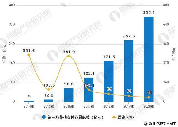 2014-2020年第叁方移触动顶付买进卖规模及增长情景