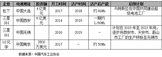 【锂电池】电池新规发布 行业竞争加剧