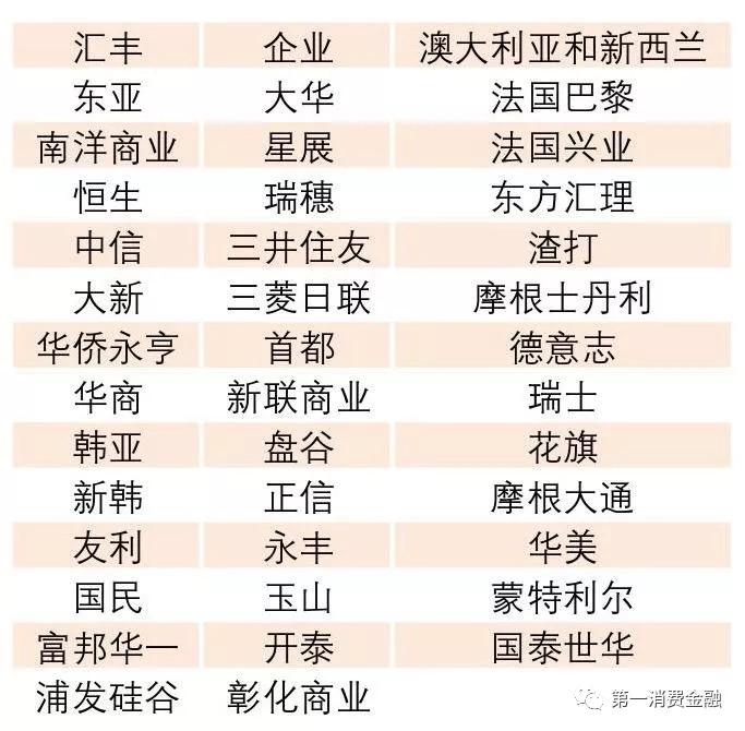 中国银行保险监督管理委员会公开最新《4571家中国银行业金融机构的名单》
