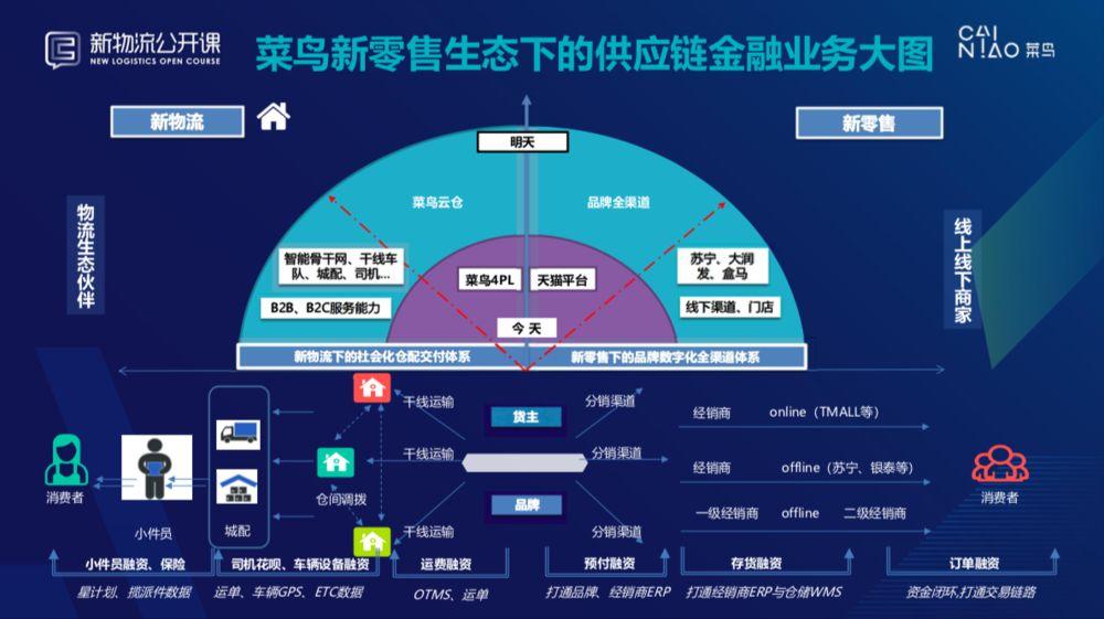 双11天猫总交易额2135亿元!阿里、京东、苏宁供应链金融哪家强?