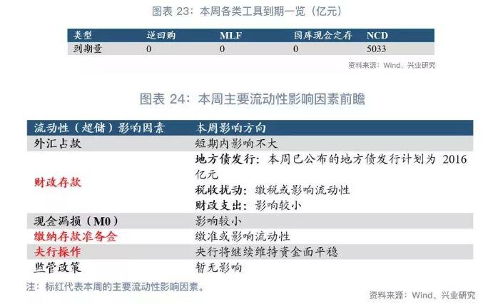鲁政委:票据利率的四象限分析框架