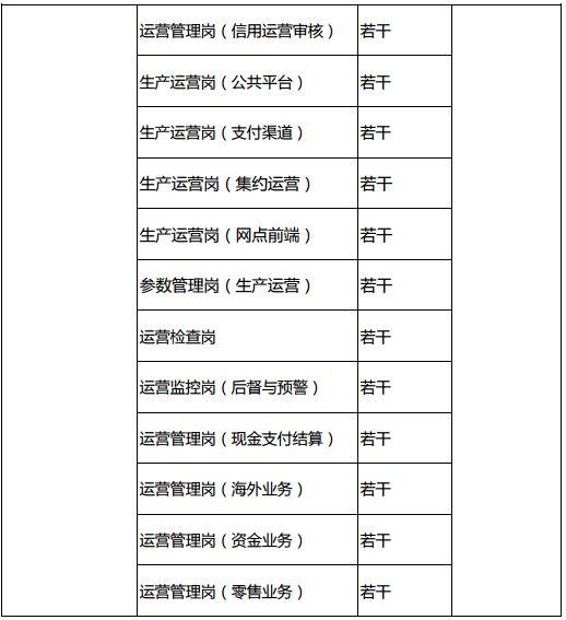 浦发银行总行运营管理部招聘启事