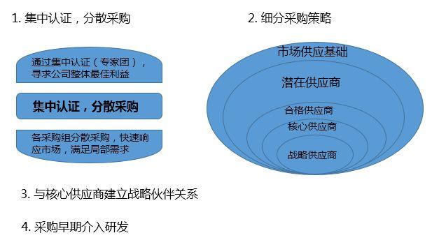 华为供应链管理