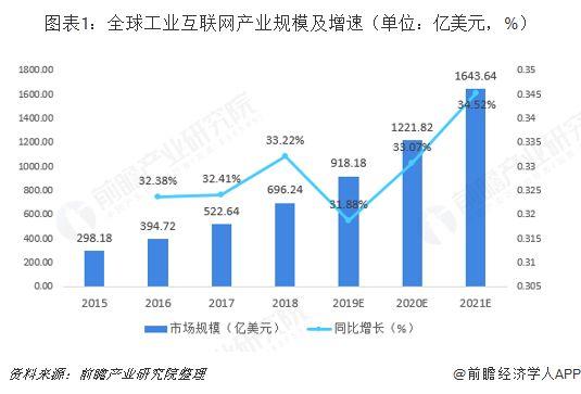 2018年工业互联网行业市场规模与发展趋势 制造业