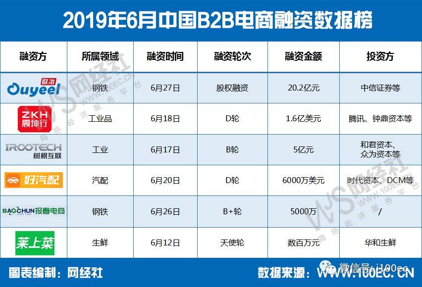 2019年6月中国B2B电商融资数据榜