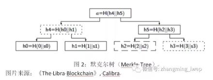 张明丨Libra:概念原理、潜在影响及其与中国版数