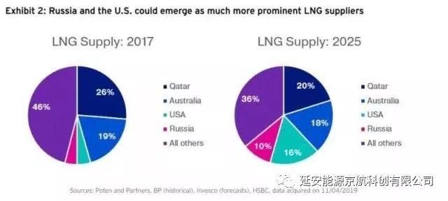 最新皇冠登录:LNG就是未来十幼年量商品之王